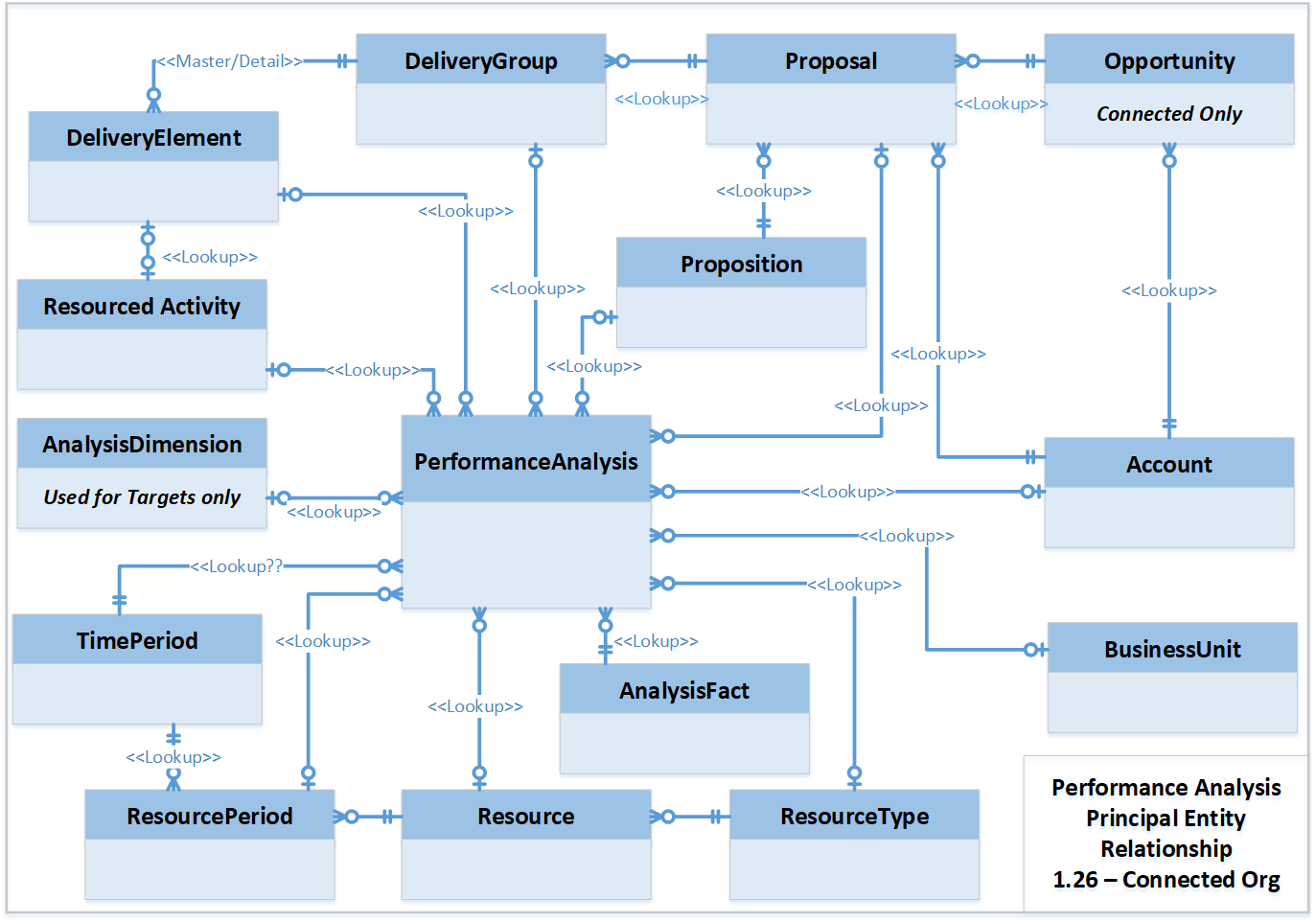 Guide to Performance Analysis – Kimble Applications